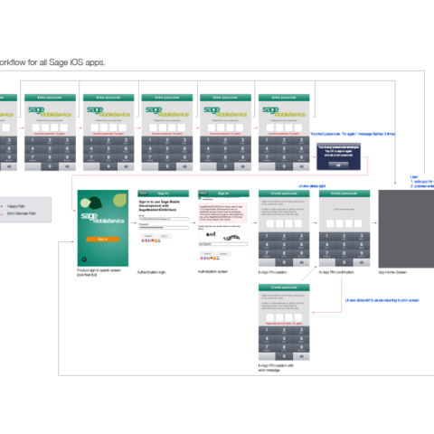 SageMobileService-workflow